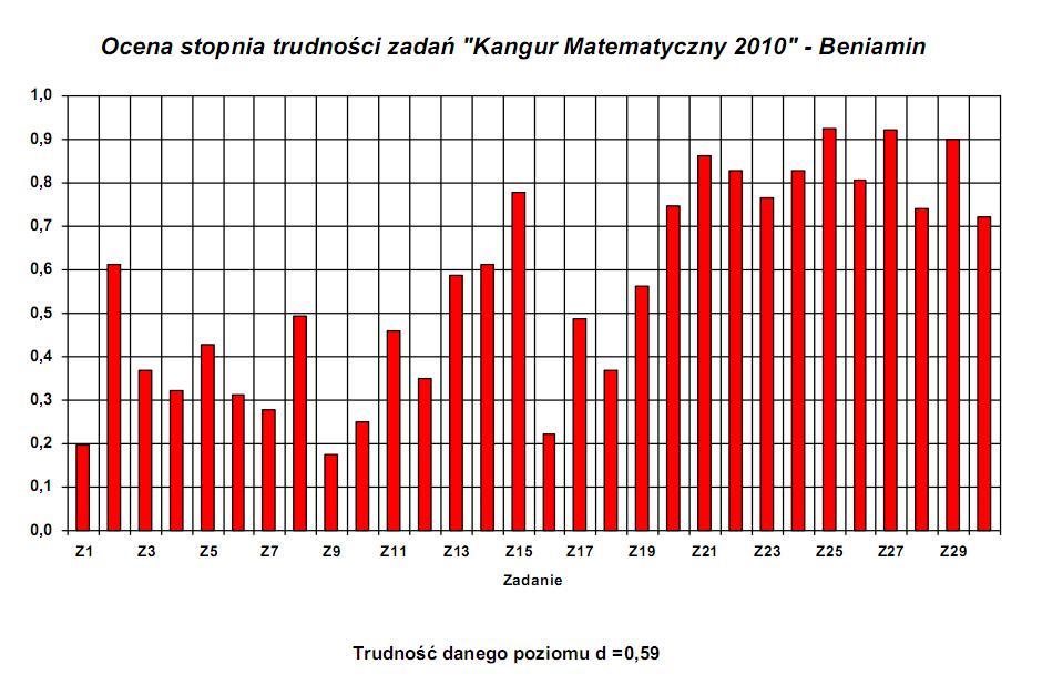 Beniamin-trudność 2010